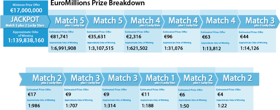 Euromillions prizes and results