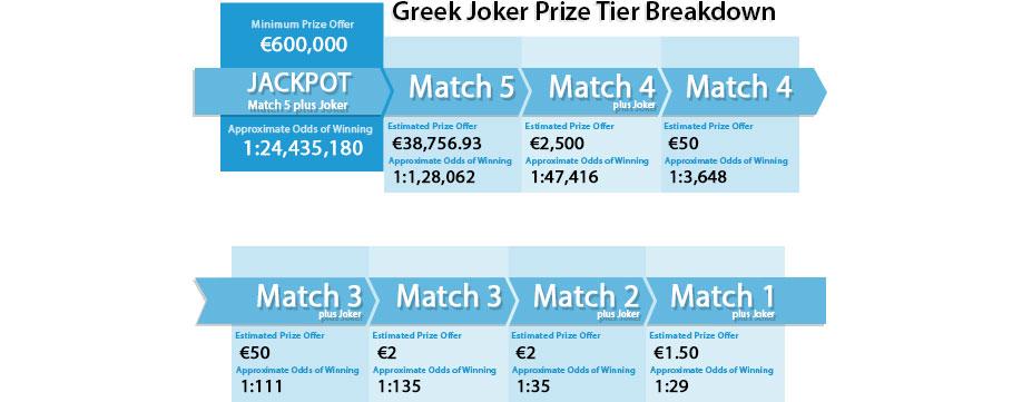 Greek Joker Lottery | Game Information | OneLotto
